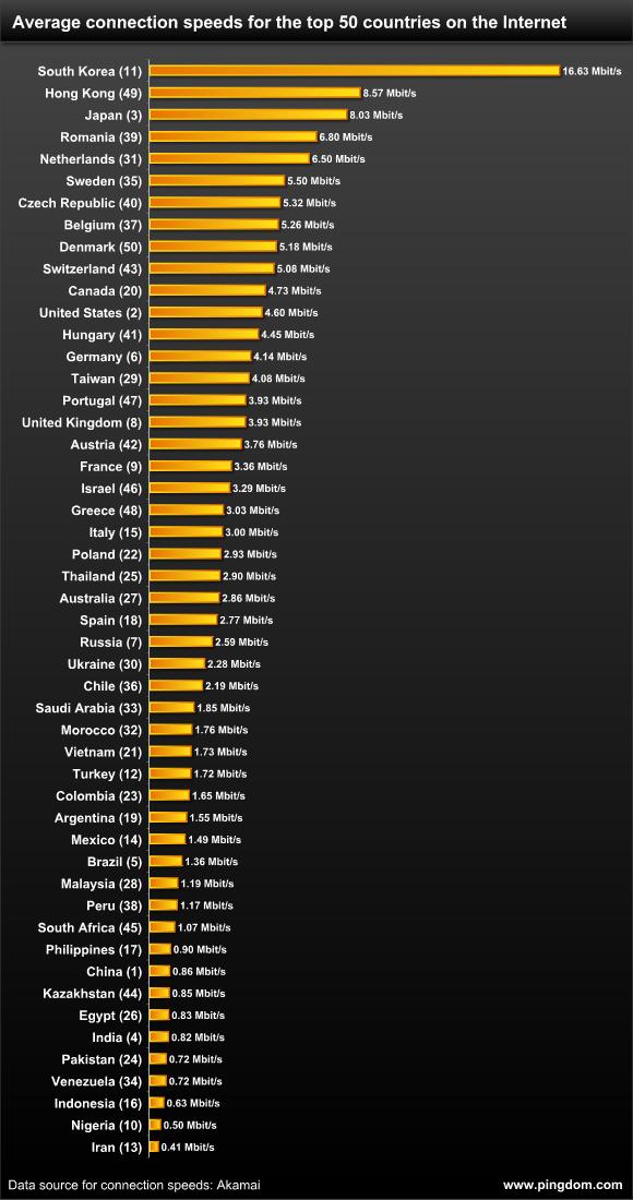 Скорость интернета в разных странах